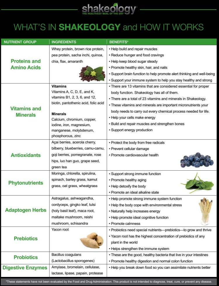 What's in Shakeology and How it Works